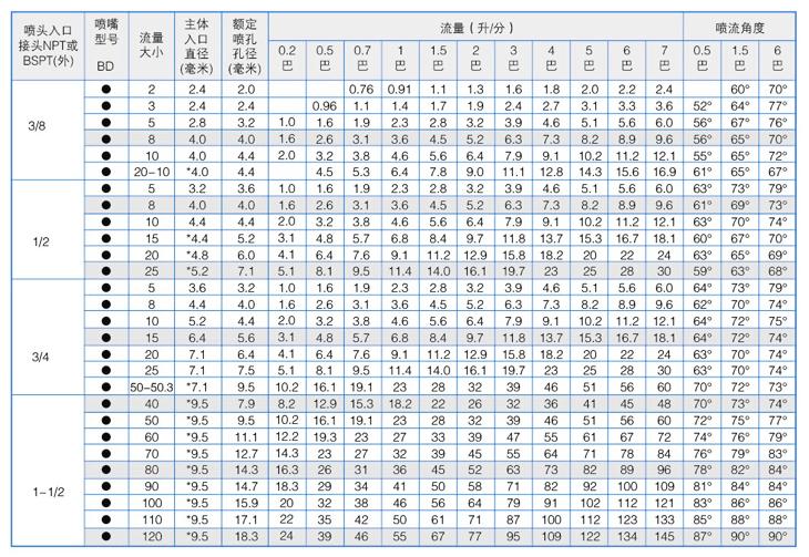 直线式空心圆锥yzc888喷嘴性能参数