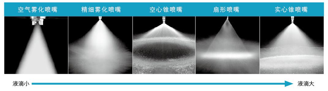 噴頭各類型液滴對比圖