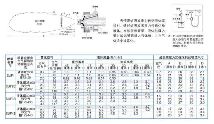 虹吸式气雾化yzc888喷嘴介绍