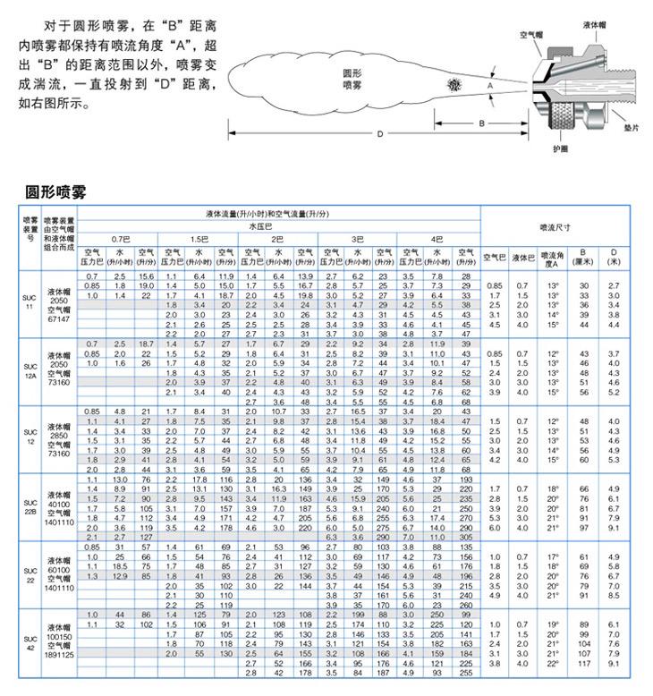 压力式圆形 空气雾化yzc888喷嘴介绍