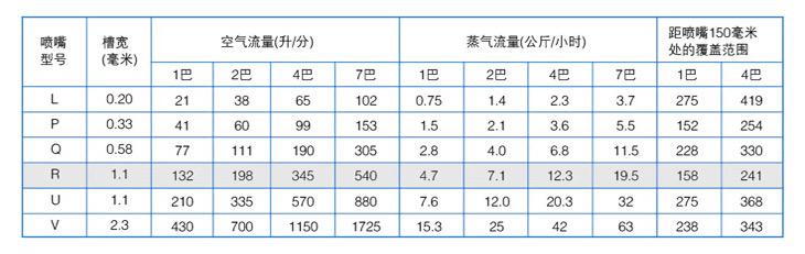 K1扇形空气yzc888喷嘴性能参数