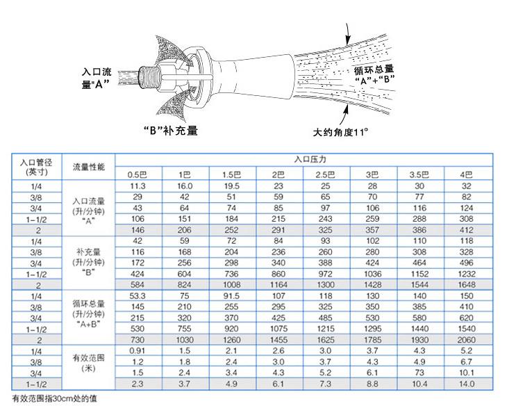 K2混流yzc888喷嘴参数