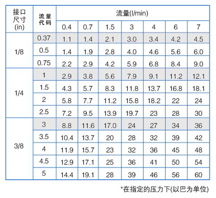 8686空心椎yzc888喷嘴性能参数