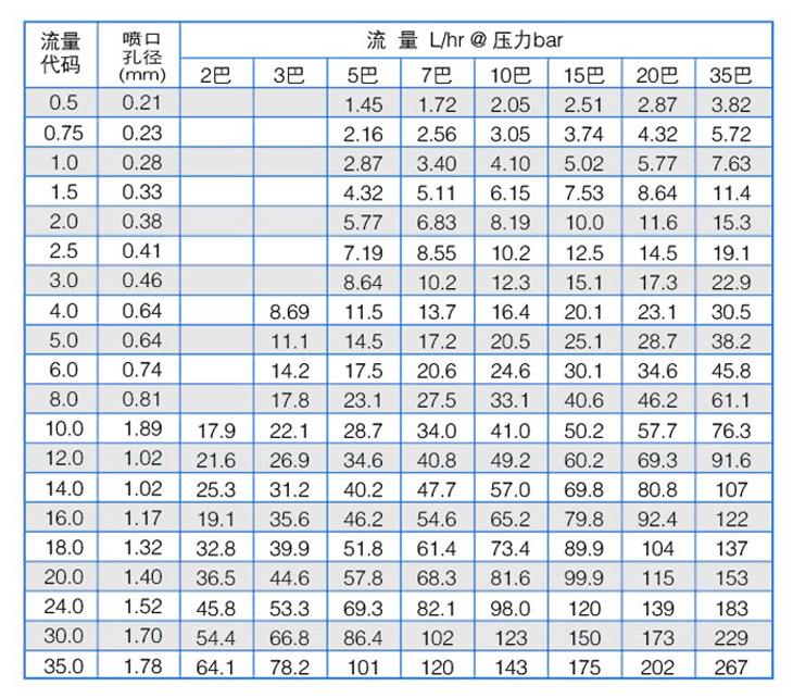 FF高低压精细雾化yzc888喷嘴性能参数