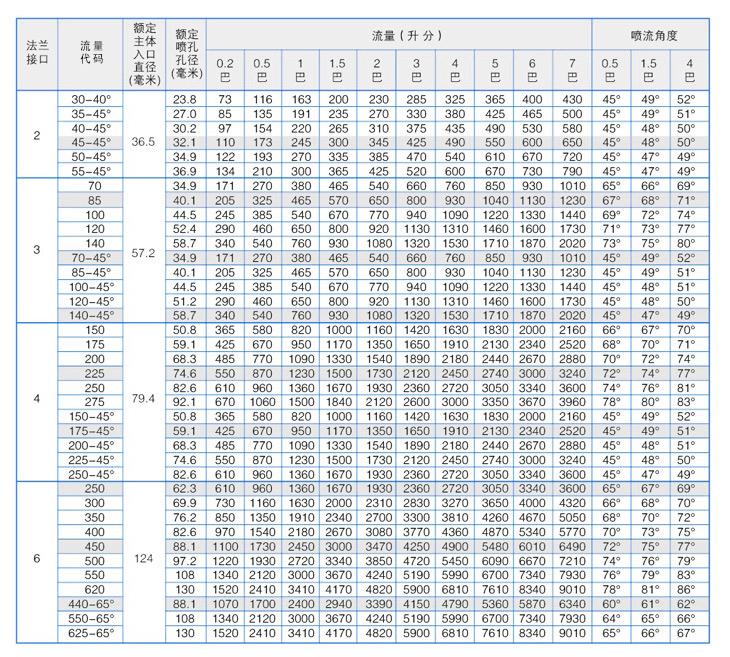 大流量碳化硅yzc888喷嘴性能参数