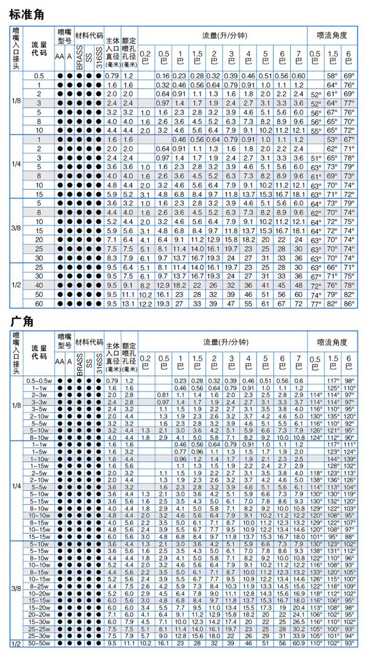 转角型空心锥yzc888喷嘴性能参数