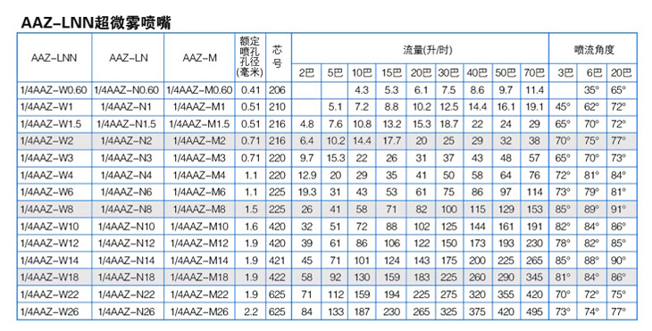 FA细水雾yzc888喷嘴性能参数