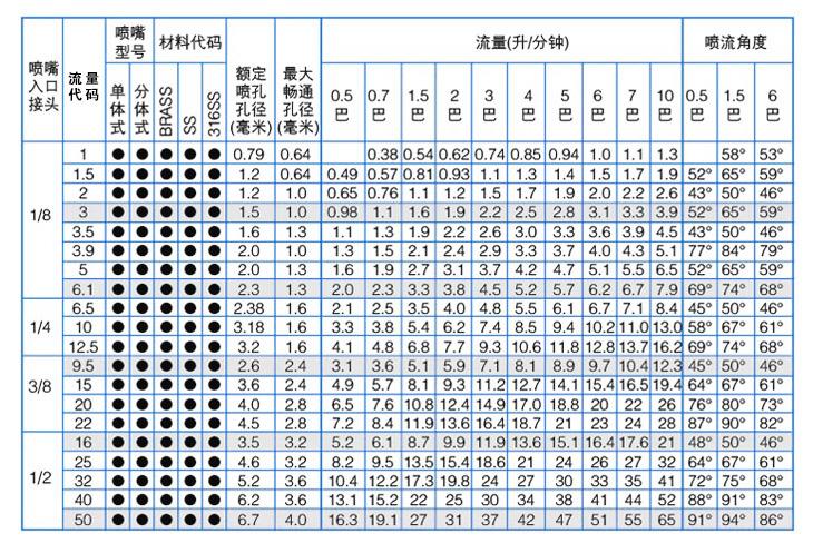 标准角实心圆锥yzc888喷嘴性能参数