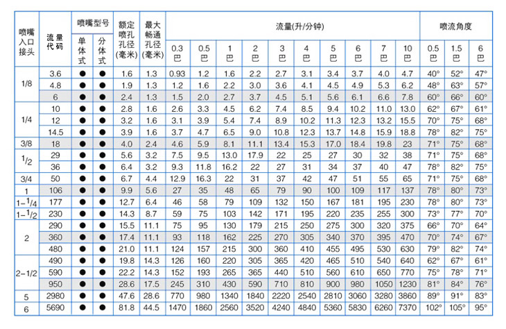 方形标准角yzc888喷嘴性能参数