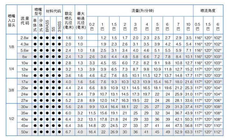 广角实心锥yzc888喷嘴性能参数
